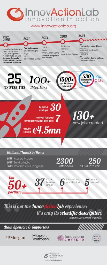 InnovActionLab_infografica_def (1)